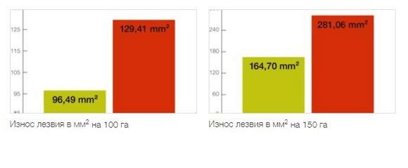 Таблица износа лезвий